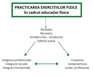 Funcțiile educației fizice și sportului