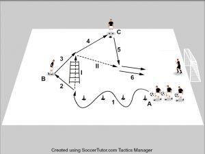 Exercitii fotbal